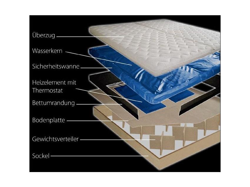 XL Wasserbett mit Aufbau 200x220cm Softside Dual mit Schubladensockel!